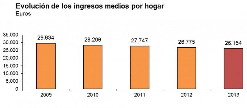 Fuente: INE, Encuesta de Condiciones de Vida 2014. CLICK PARA AMPLIAR IMAGEN.