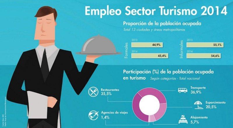 El empleo turístico en Colombia creció 3,3% en 2014