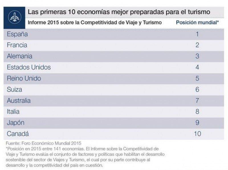 España lidera índice de competitividad sobre turismo del Foro Económico Mundial