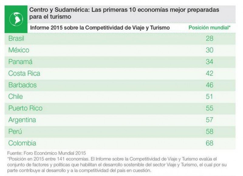 Top 10 de países latinoamericanos. Fuente: WEF