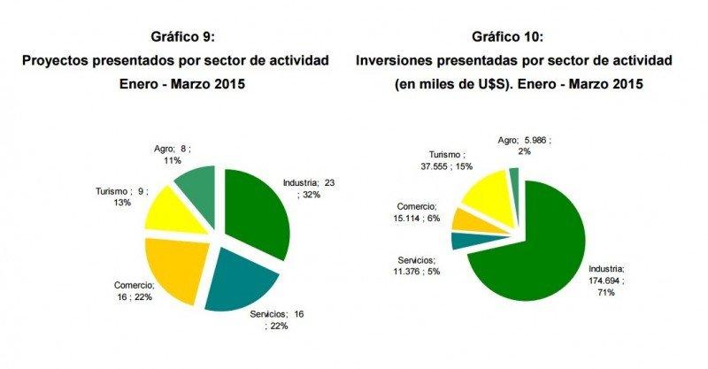 Proyectos de inversión presentados en enero-marzo de 2015.