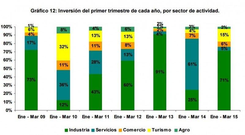 Evolución de la inversión por sectores en el primer trimestre de 2009 a 2015.