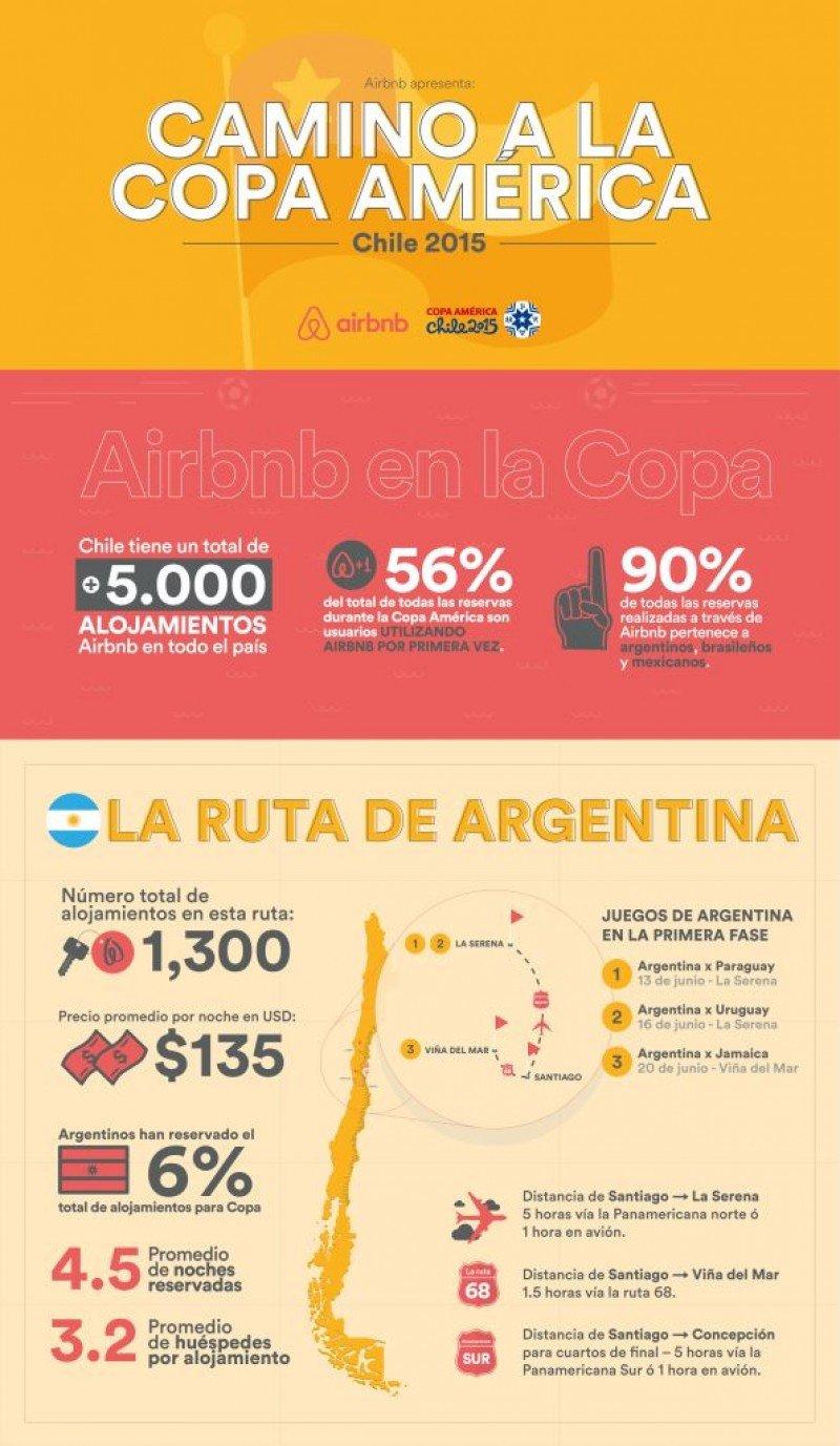 Tres mercados representan el 90% de las reservas de Airbnb para Copa América
