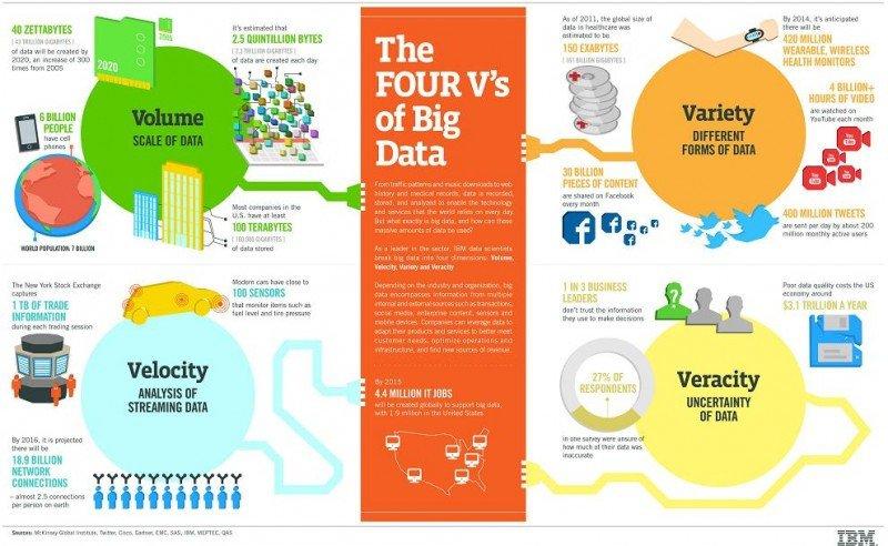 Infografía de IBM sobre las cuatro V del Big Data. (Hacer click para ampliar).