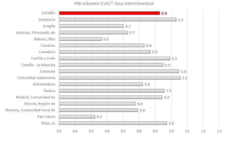 Los cálculos de Airef muestran los datos de crecimiento de las comunidades en comparación intertrimestral e interanual.