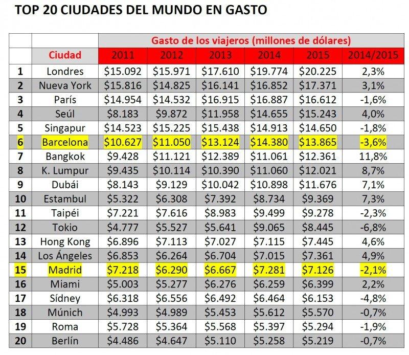 Gasto en millones de dólares. Fuente: índice Global Destination Cities Index de MasterCard. CLICK PARA AMPLIAR IMAGEN.