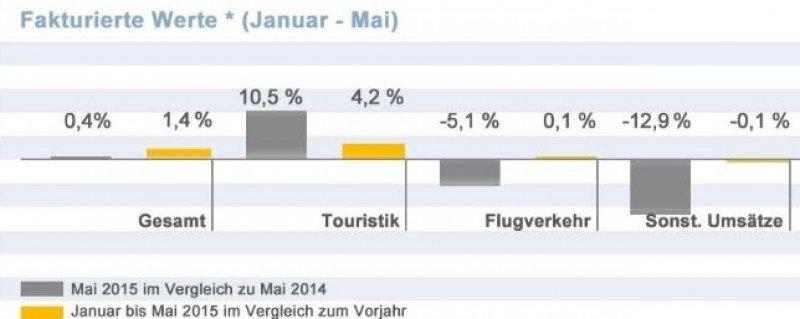 Las agencias alemanas acumulan un aumento del 1,4% en las ventas hasta mayo