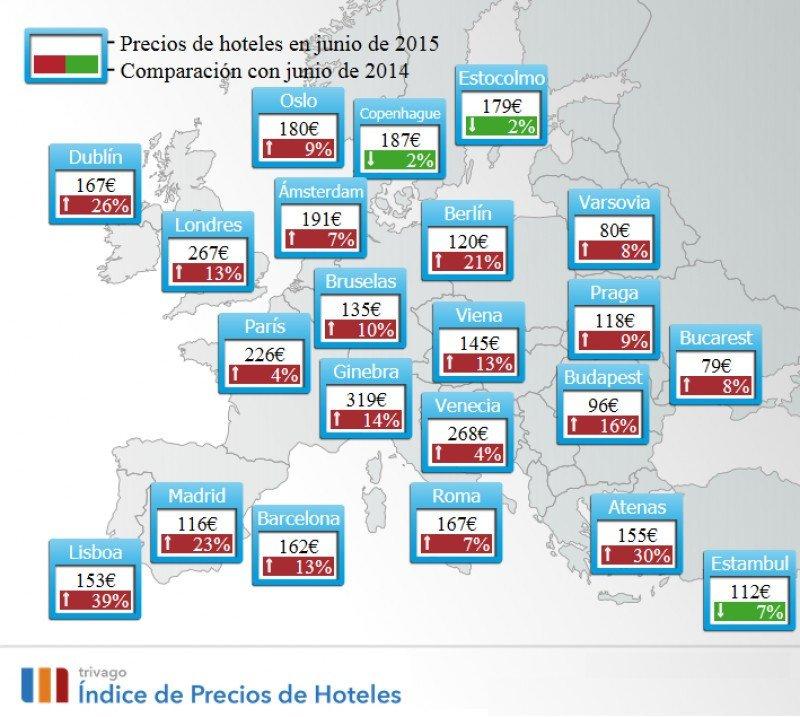 Los precios hoteleros suben un 10% en junio