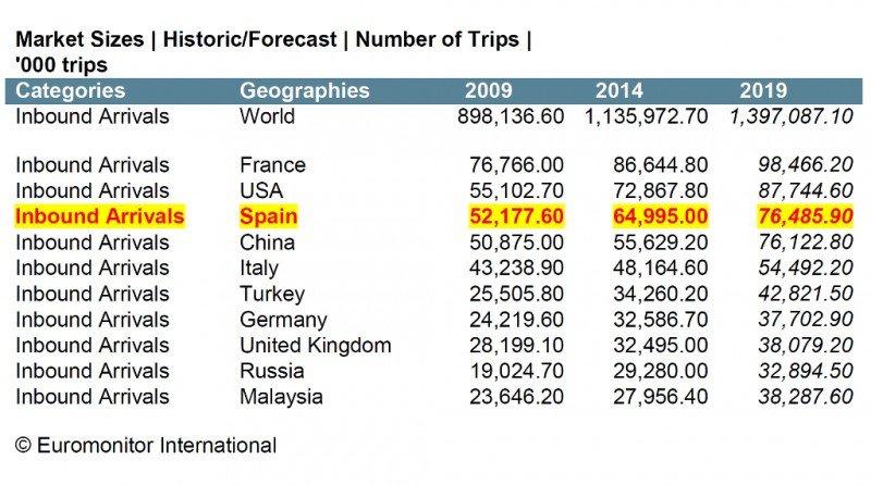 Evolución en las llegadas de turistas, por destinos. Fuente: Euromonitor. CLICK PARA AMPLIAR IMAGEN.