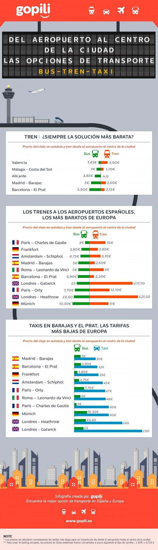 Infografía: España, el país europeo con el transporte más barato entre ciudad y aeropuerto