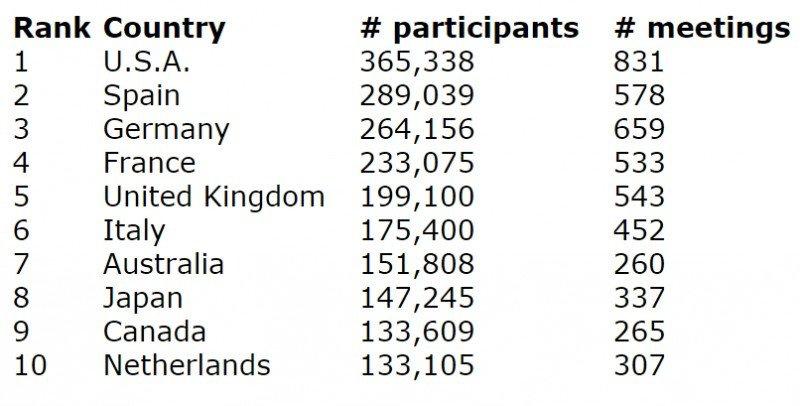 Ranking ICCA de países por número de participantes en congresos.