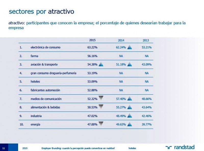 Los hoteles se encuentran entre los sectores más atractivos para trabajar