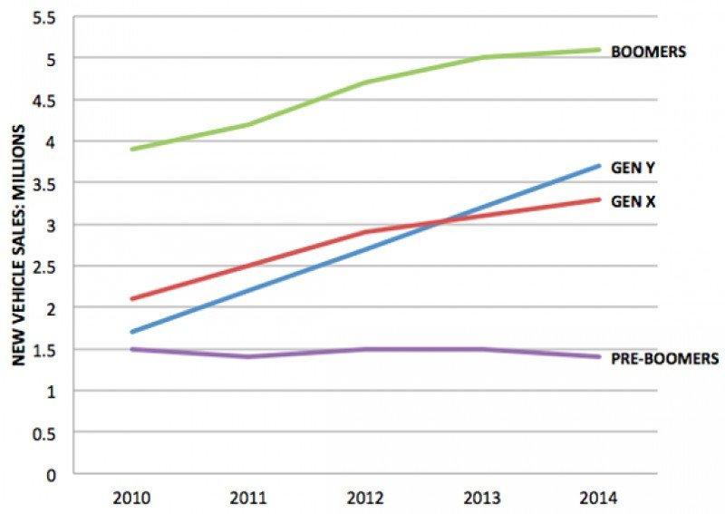 Evolución de las ventas de coches en Estados Unidos por generaciones. La Y corresponde a los Millennial.