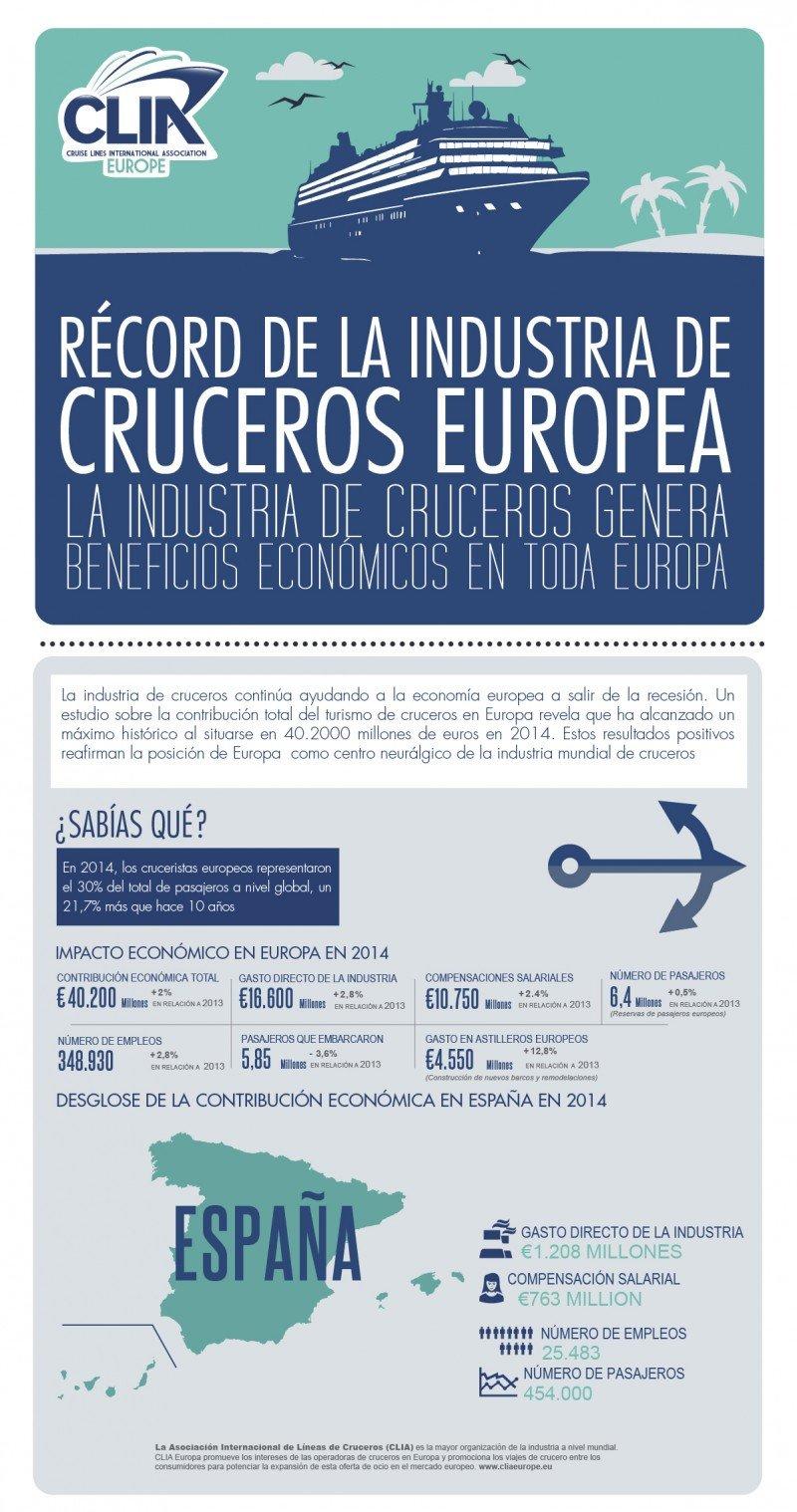 La industria de cruceros generó 40.200 M € en Europa en 2014, un 2,2% más