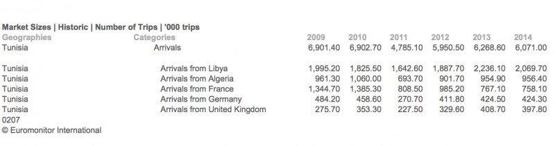 Llegada de turistas a Túnez, por principales mercados emisores. Fuente: Euromonitor. CLICK PARA AMPLIAR IMAGEN.