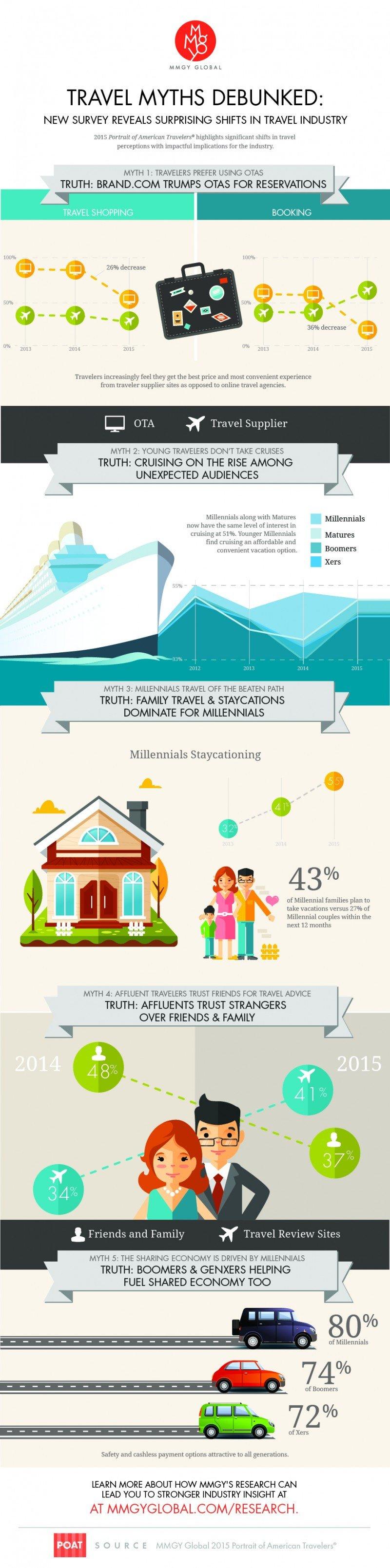 Infografía: MMGY Global. CLICK PARA AMPLIAR IMAGEN.