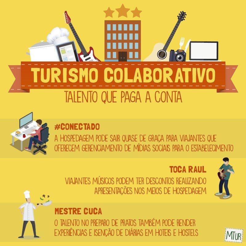 Infografía del Ministerio de Turismo de Brasil sobre el turismo colaborativo.