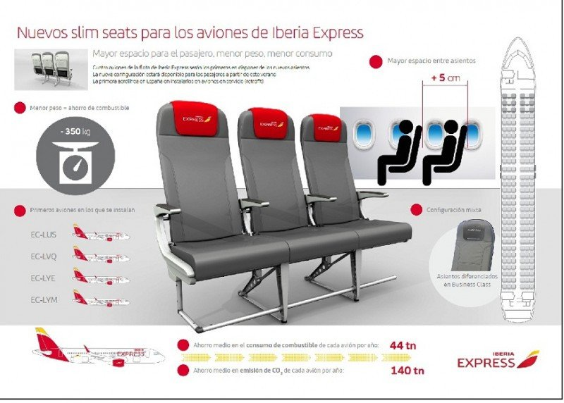 Iberia Express instala asientos slim que reducen el peso del avión en 350 kg