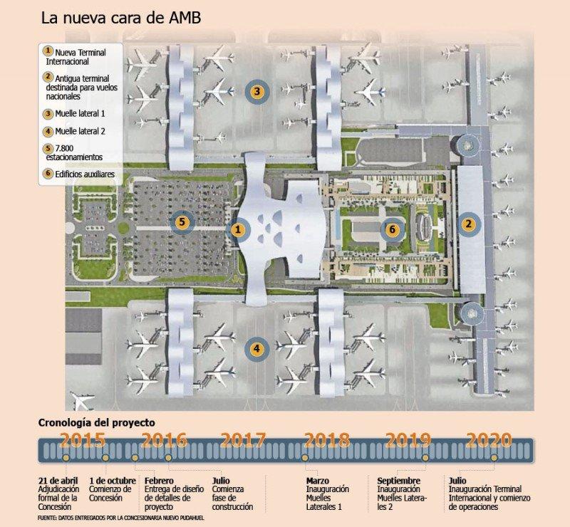 Infografía del proyecto de obra del futuro aeropuerto. Fuente: Diario Financiero.
