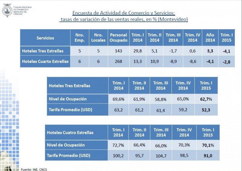 Encuesta Hotelera 2014 y primer trimestre 2015 de la CNCS.