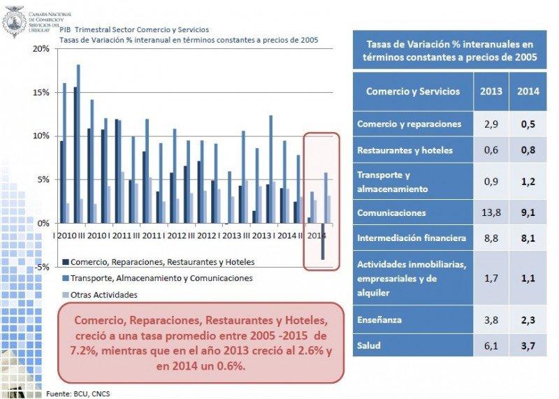 PIB trimestral por sectores.