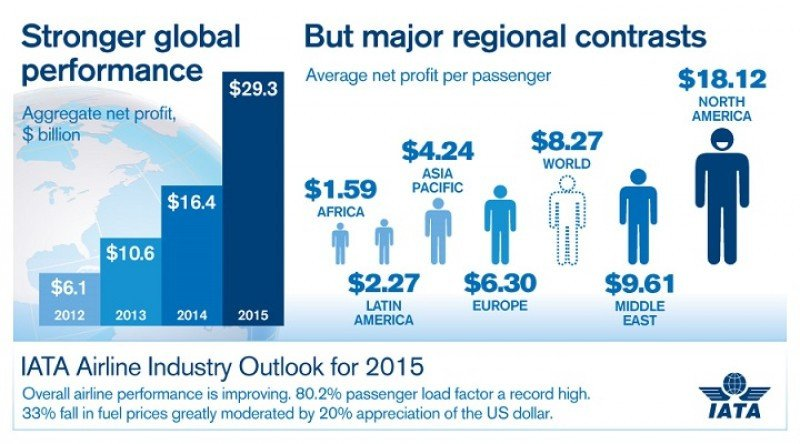 Proyecciones de rentabilidad de IATA para 2015 por regiones.