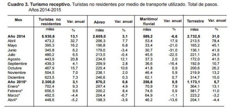 Comparativo ingresos a la Argentina 2014-2015.