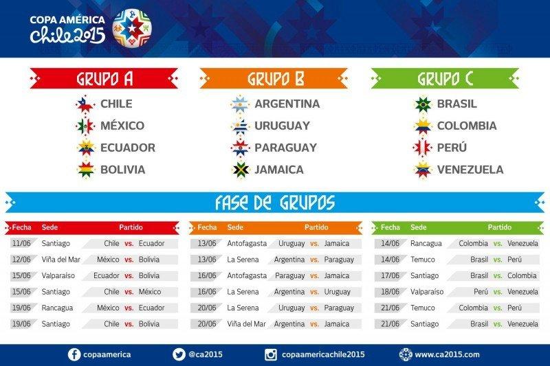 Copa América de Chile. Primera fase.
