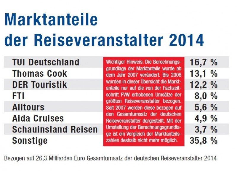 Los cinco mayores TTOO acaparan el 60% del negocio en Alemania