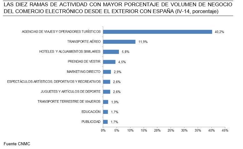 Sectores más demandados desde el exterior.