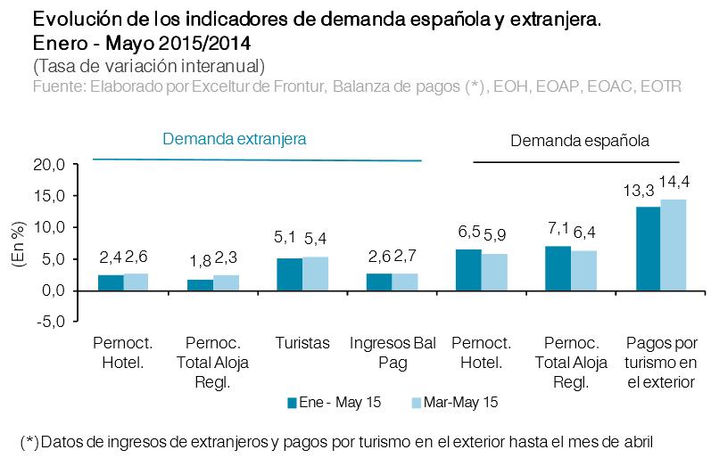 Comparativa de la demanda nacional y extranjera.