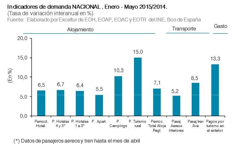 Indicadores de la demanda nacional.