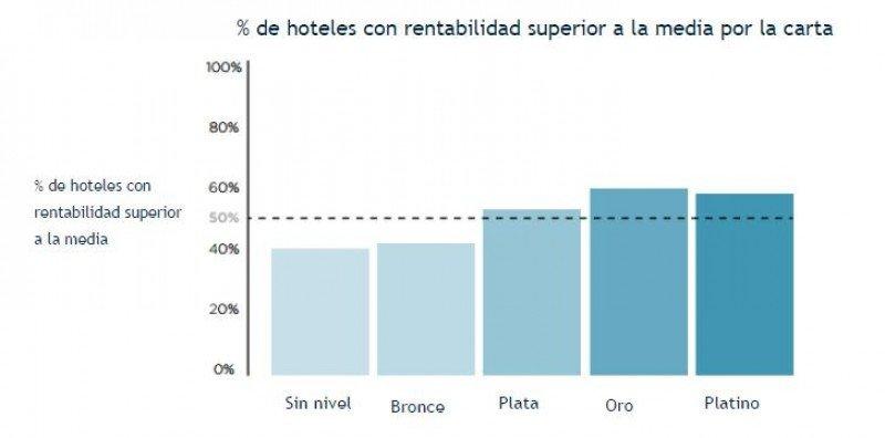 La rentabilidad es superior a la media en el caso de los niveles superiores de la Carta 21. Fuente: AccorHotels.