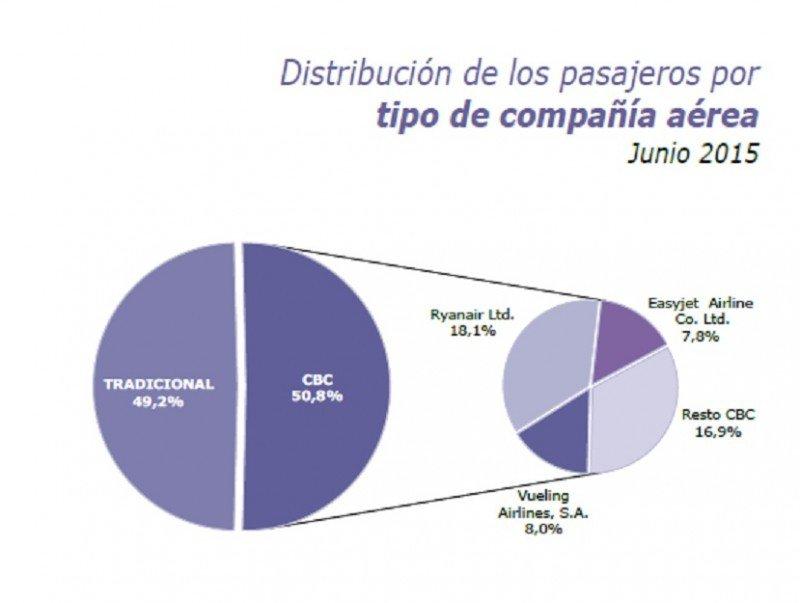 Fuente: Turespaña a partir de los registros administrativos de Aena.