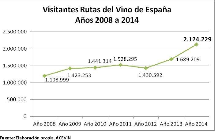 Evolución de la cifra de visitantes desde 2008.