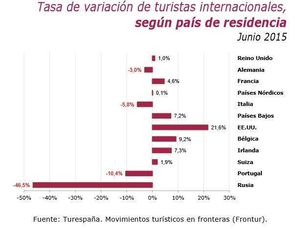 Turistas internacionales en junio.