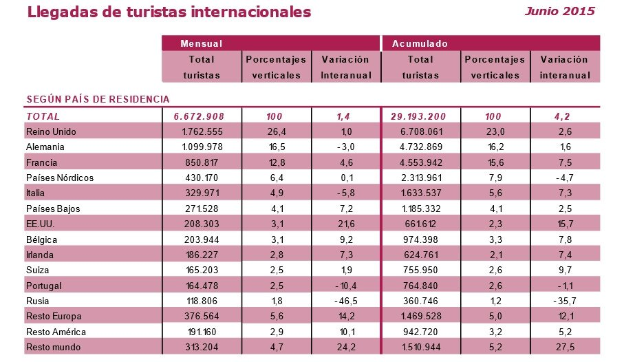 Fuente: Frontur, movimientos turísticos en fronteras.