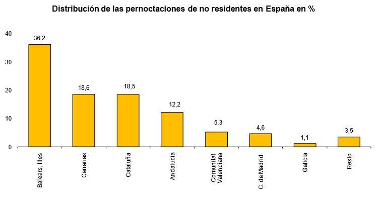 Pernoctaciones de no residentes. Fuente: INE