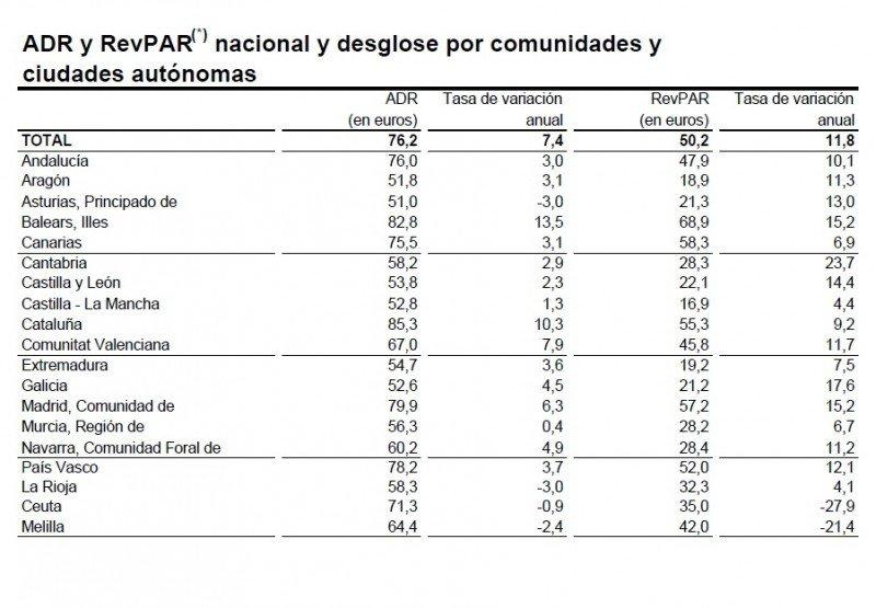 ADR y RevPAR nacional y por CCAA.