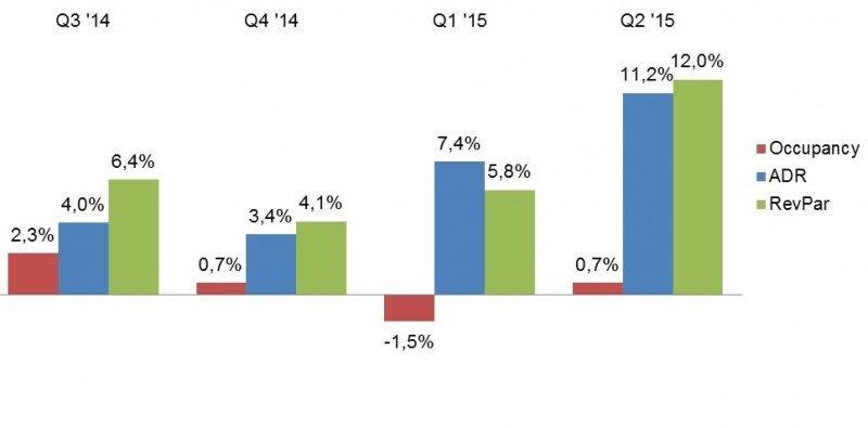 NH obtiene 15,7 M € de beneficios en el segundo trimestre