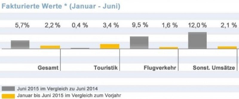 Las agencias alemanas venden un 2,2% más en el primer semestre