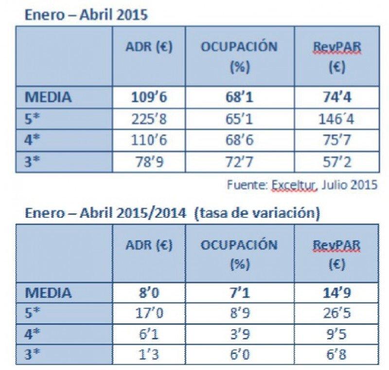 Evolución de las cifras hoteleras en Barcelona.