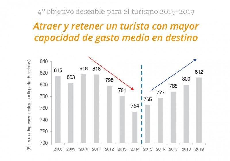 Gráfico: Exceltur.