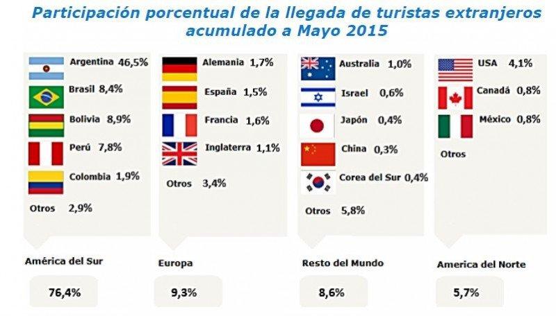 La llegada de turistas extranjeros a Chile crece casi 17% en cinco meses