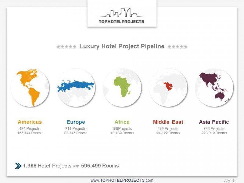 Asia-Pacífico y las Américas son las regiones con más proyectos de lujo en el mundo.