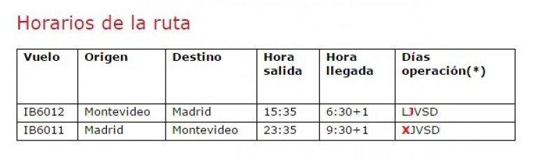 Iberia aumenta 23% su capacidad entre Montevideo y Madrid y volará con su avión más nuevo