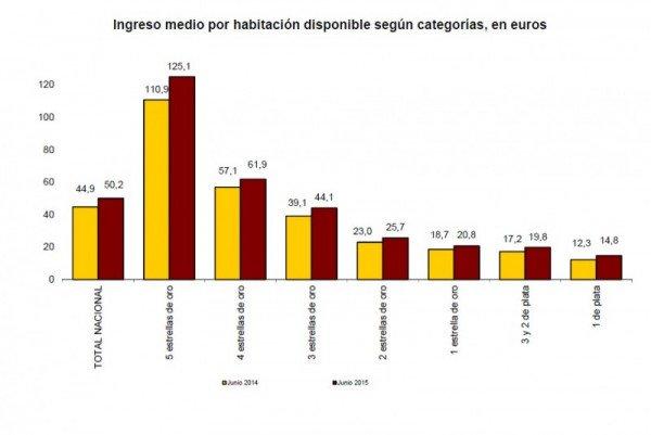 El RevPAR de los hoteles españoles se dispara un 11,8% en junio | Hoteles y Alojamientos