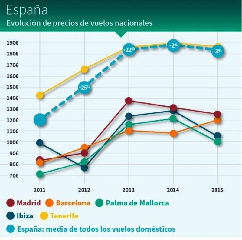 Las tarifas aéreas caen en el mercado español un 13% desde 2013