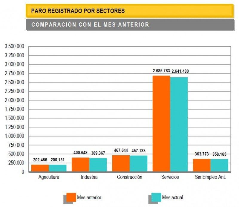 Gráfico: Ministerio de Empleo y Seguridad Social. CLICK PARA AMPLIAR IMAGEN.