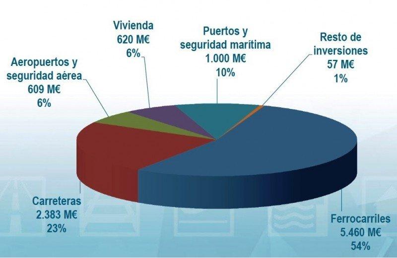 La inversión de Fomento aumenta a 10.129 M €, casi la mitad en el AVE